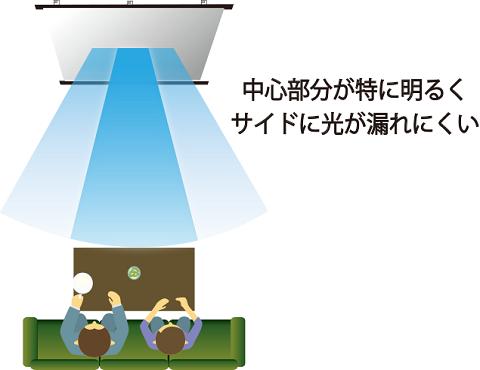 マイクロビーズスクリーン光の強さ例