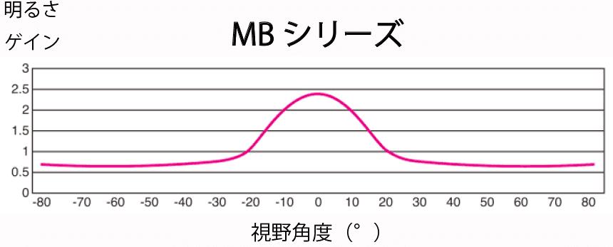 MBシリーズ視野角