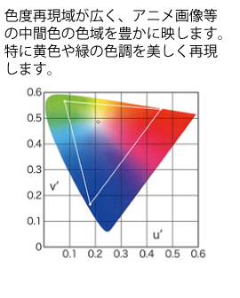 マイクロビーズ色度表