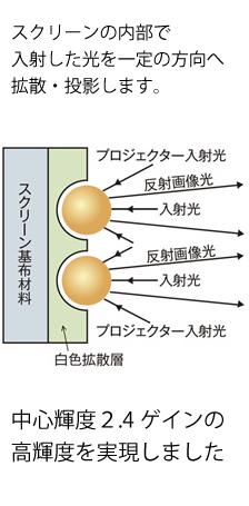マイクロビーズ光反射角度例