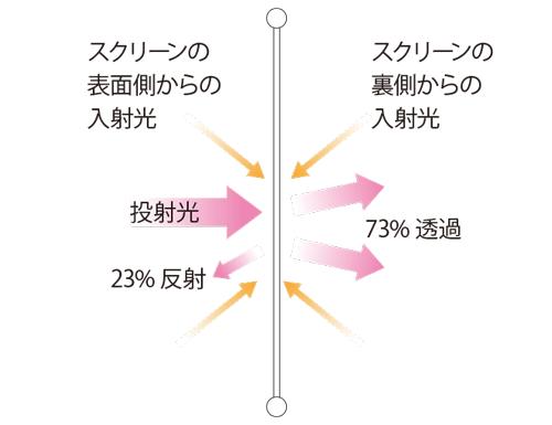 リアスクリーンの光入射角度説明