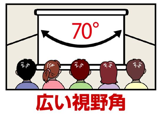 リアスクリーン視野角度の説明