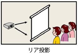 リア投影の説明