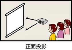 正面投影の説明