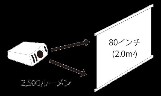 スクリーン80インチへ投影時の距離