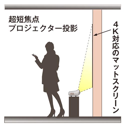超短焦点プロジェクタースクリーンの使用例