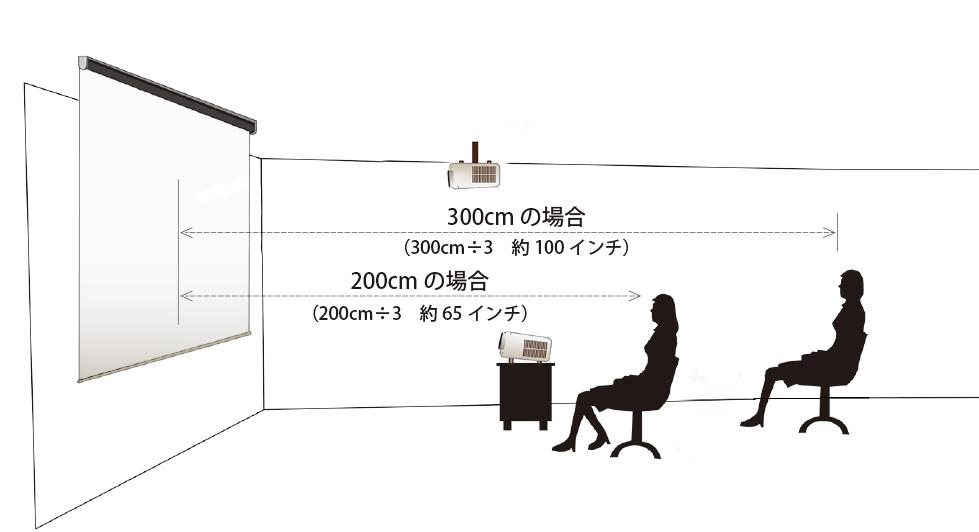 プロジェクターからスクリーンまでの距離の測り方